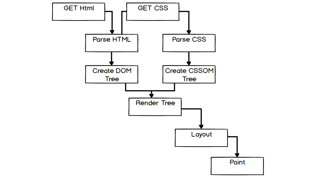 Figure 1.37: Flow chart of the web page render process
