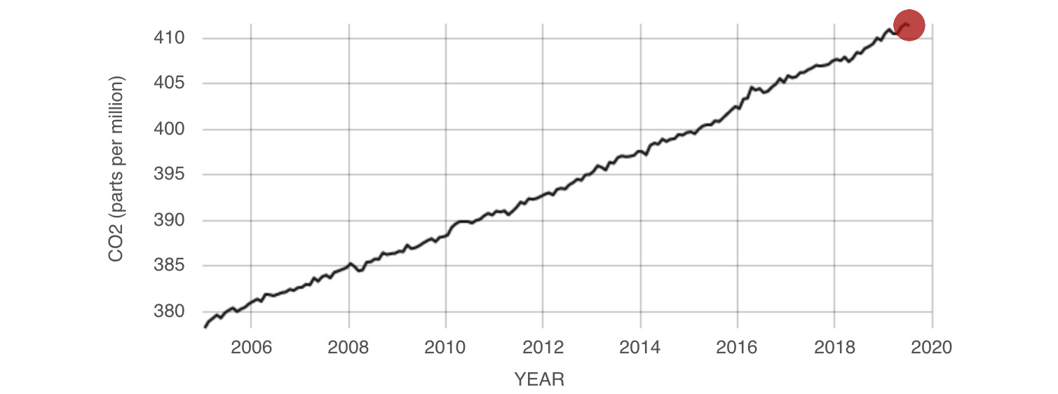 Figure 1.2: CO2 parts per million (ppm) over the years