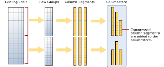 Figure 1.1: Loading data into a non-clustered columnstore index