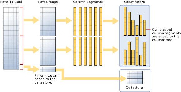 Figure 1.2: Loading a clustered columnstore index