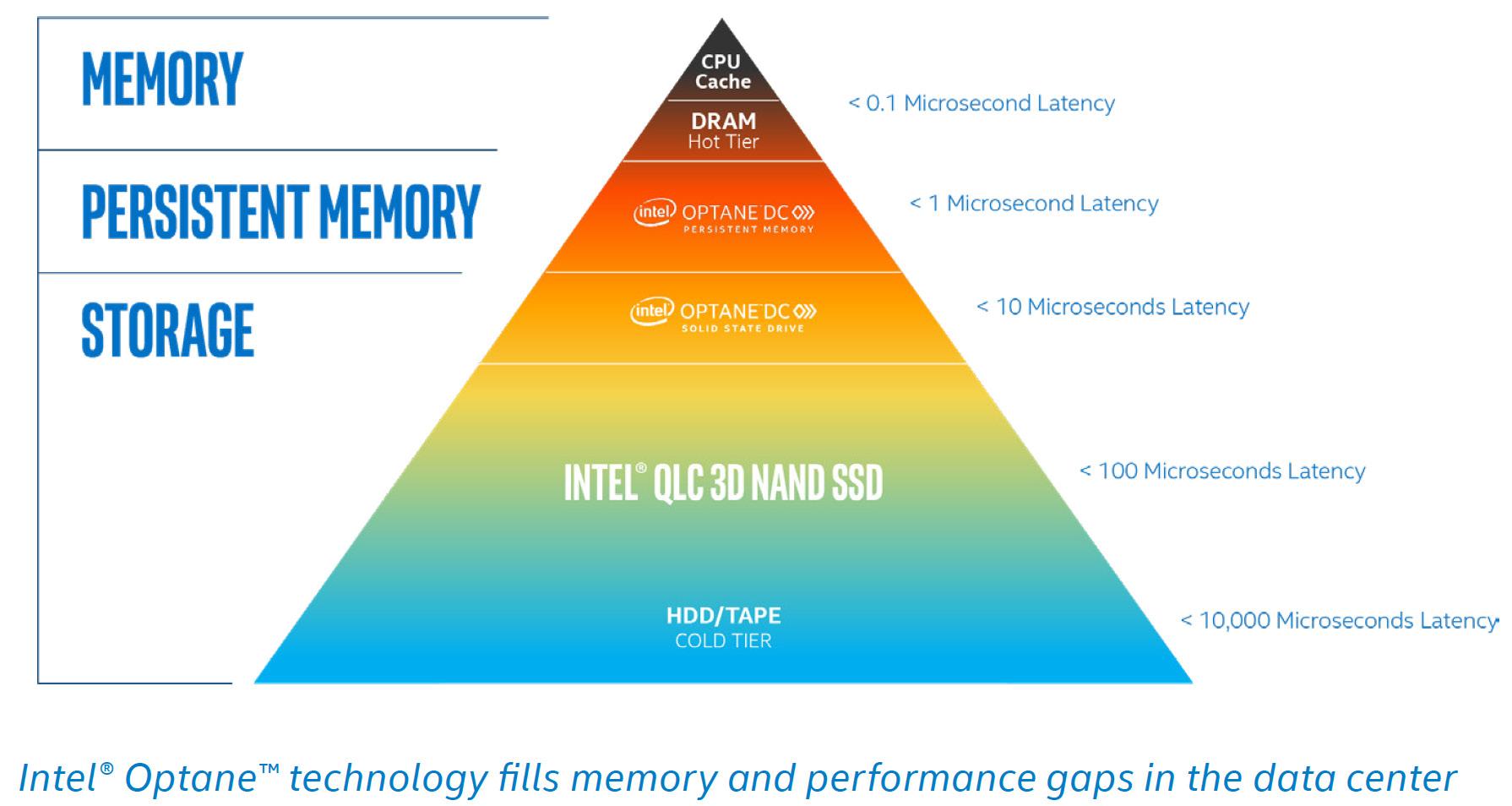 Figure 1.15: Intel memory architecture
