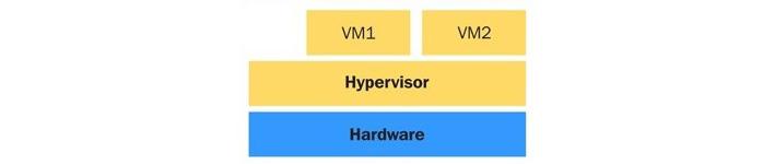 Figure 1.1 – Type 1 hypervisor design