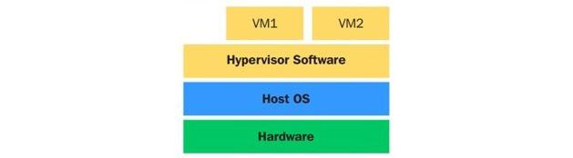 Figure 1.2 – Type 2 hypervisor design