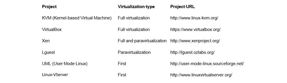 Figure 1.3 – Open source virtualization projects in Linux