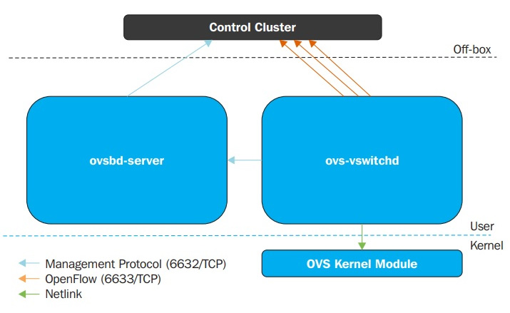 Figure 4.11 – Open vSwitch architecture