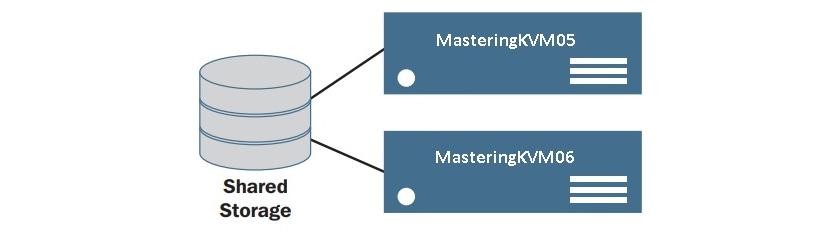 Figure 7.28 –  VMs on shared storage