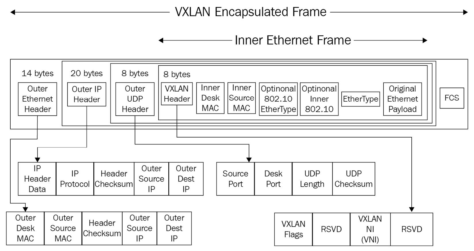 Figure 12.1 – VXLAN frame encapsulation