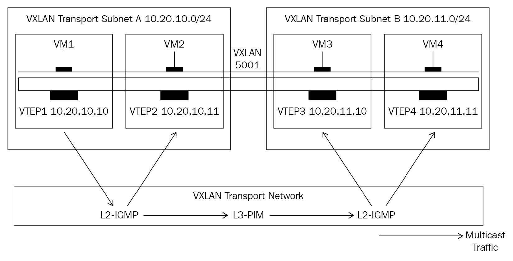 Figure 12.3 – Extending VXLAN segments across sites in multicast mode