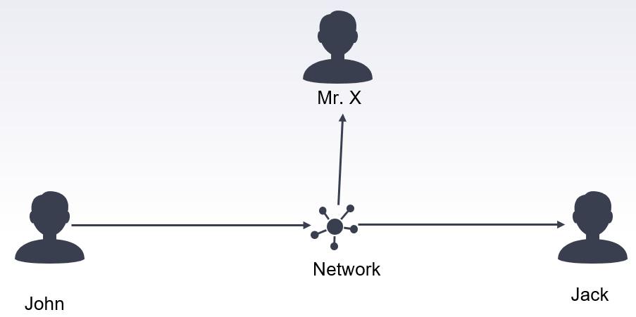 Figure 1.2 – Violation of confidentiality