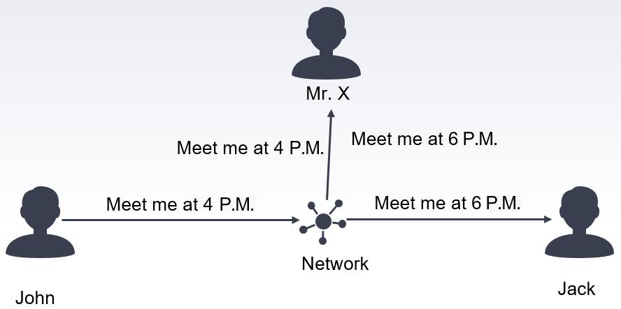 Figure 1.3 – Violation of the integrity principle