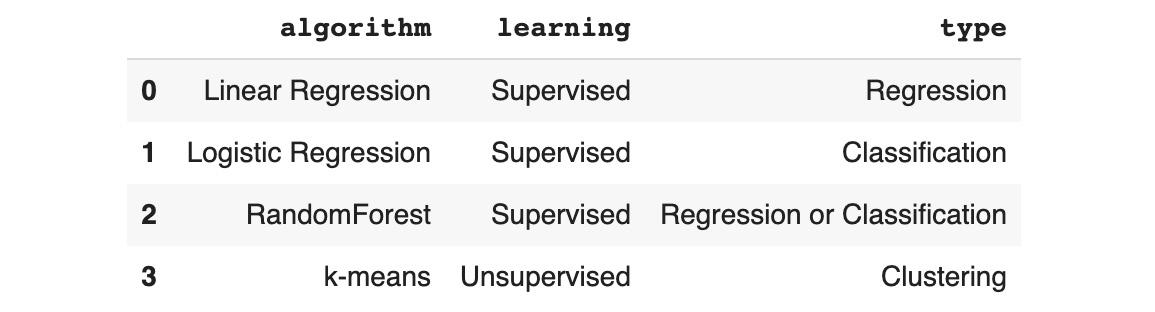 Figure 1.31: Dataframe after loading an Excel spreadsheet