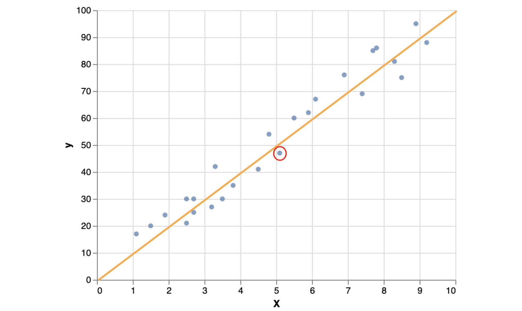 Figure 1.42: Fitted linear model on the example dataset