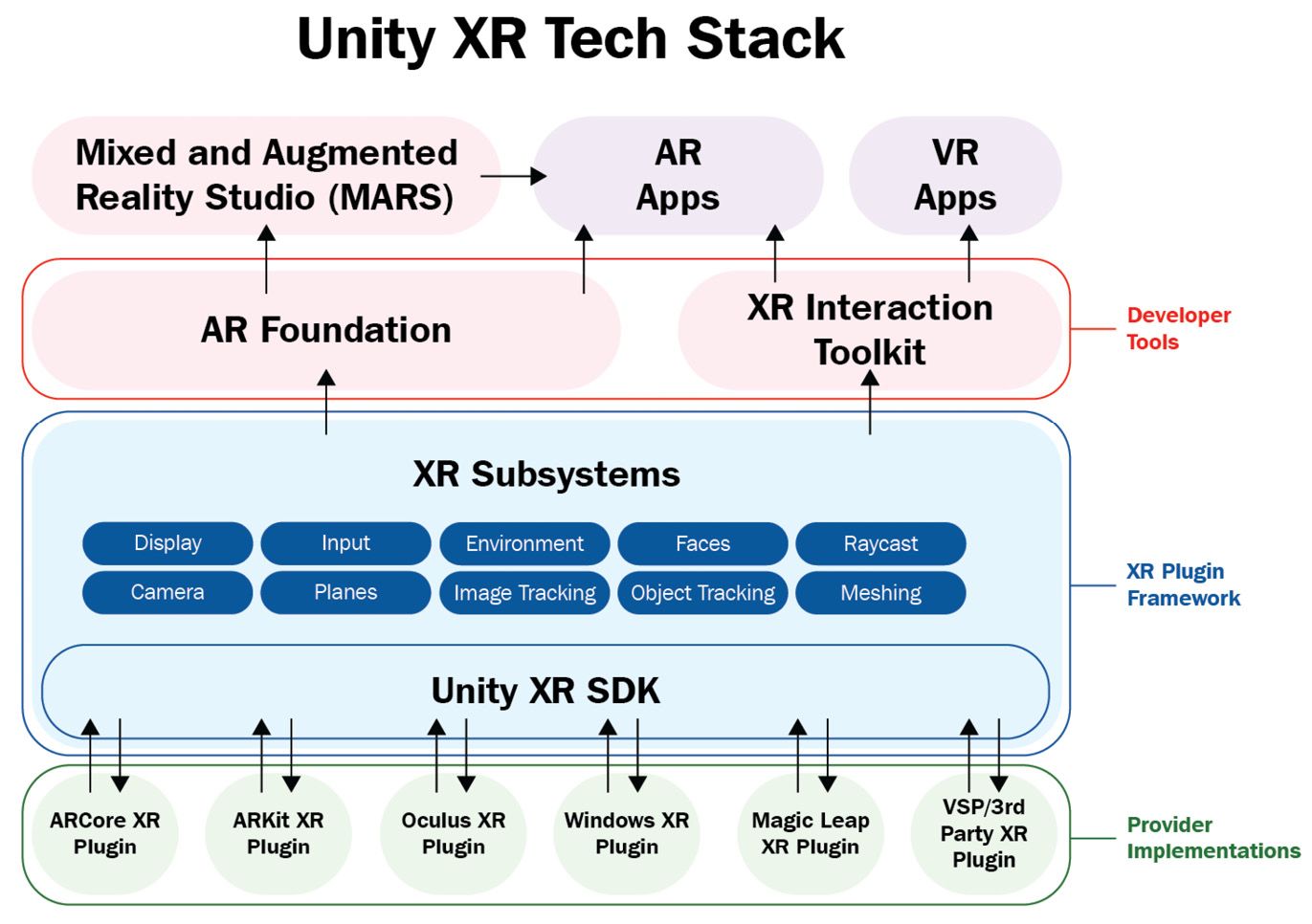 Figure 1.8 – The Unity XR tech stack