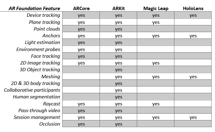 Figure 1.11 – AR Foundation 4.1.5 features per platform