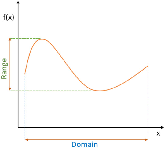 Figure 1.10 – Cartesian xy-plane