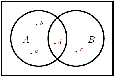 Figure 1.7 – Two sets with some elements