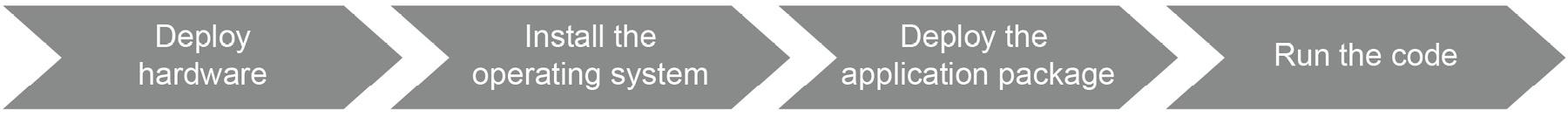 Figure 1.1: Traditional software development