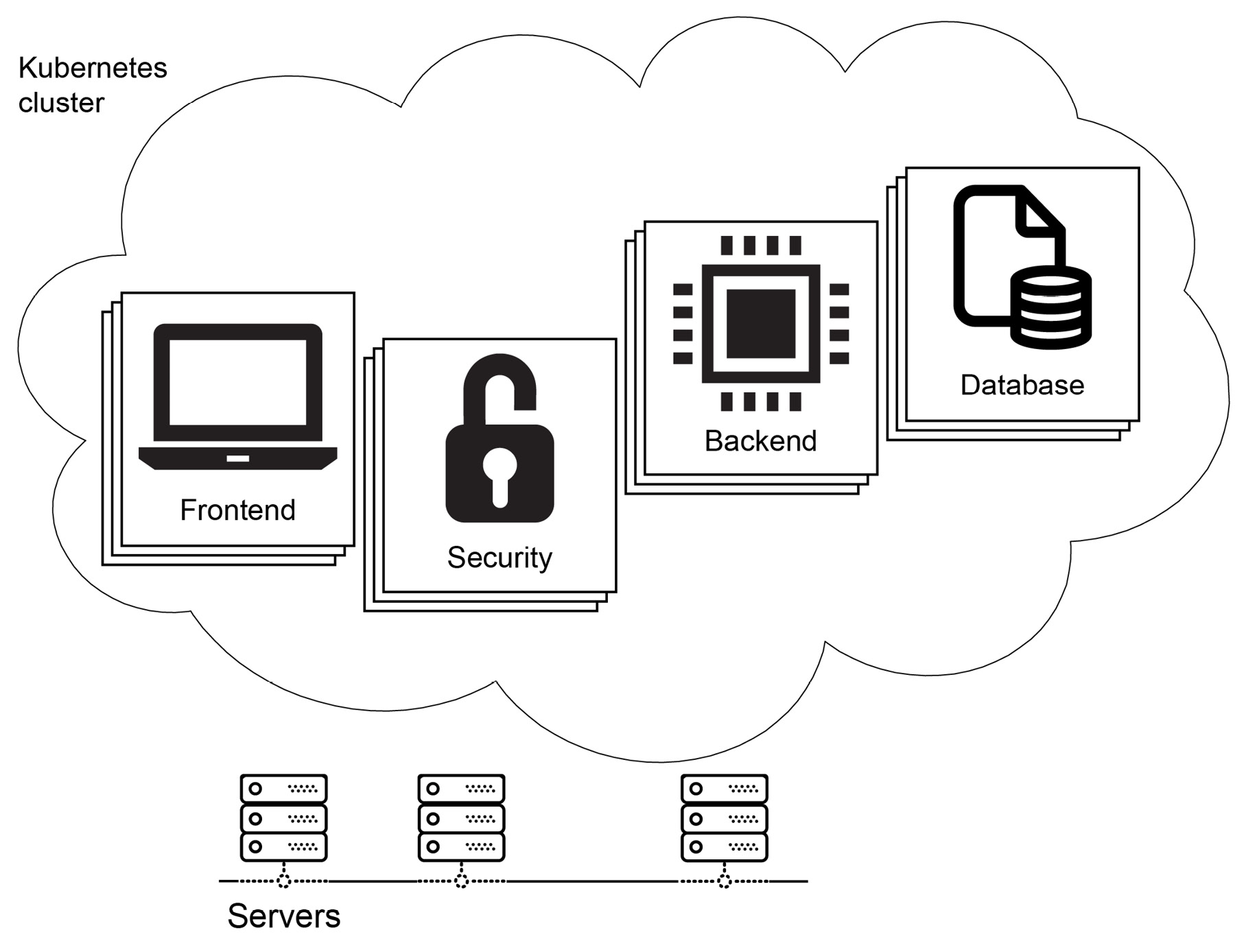 Figure 1.7: Microservices software architecture