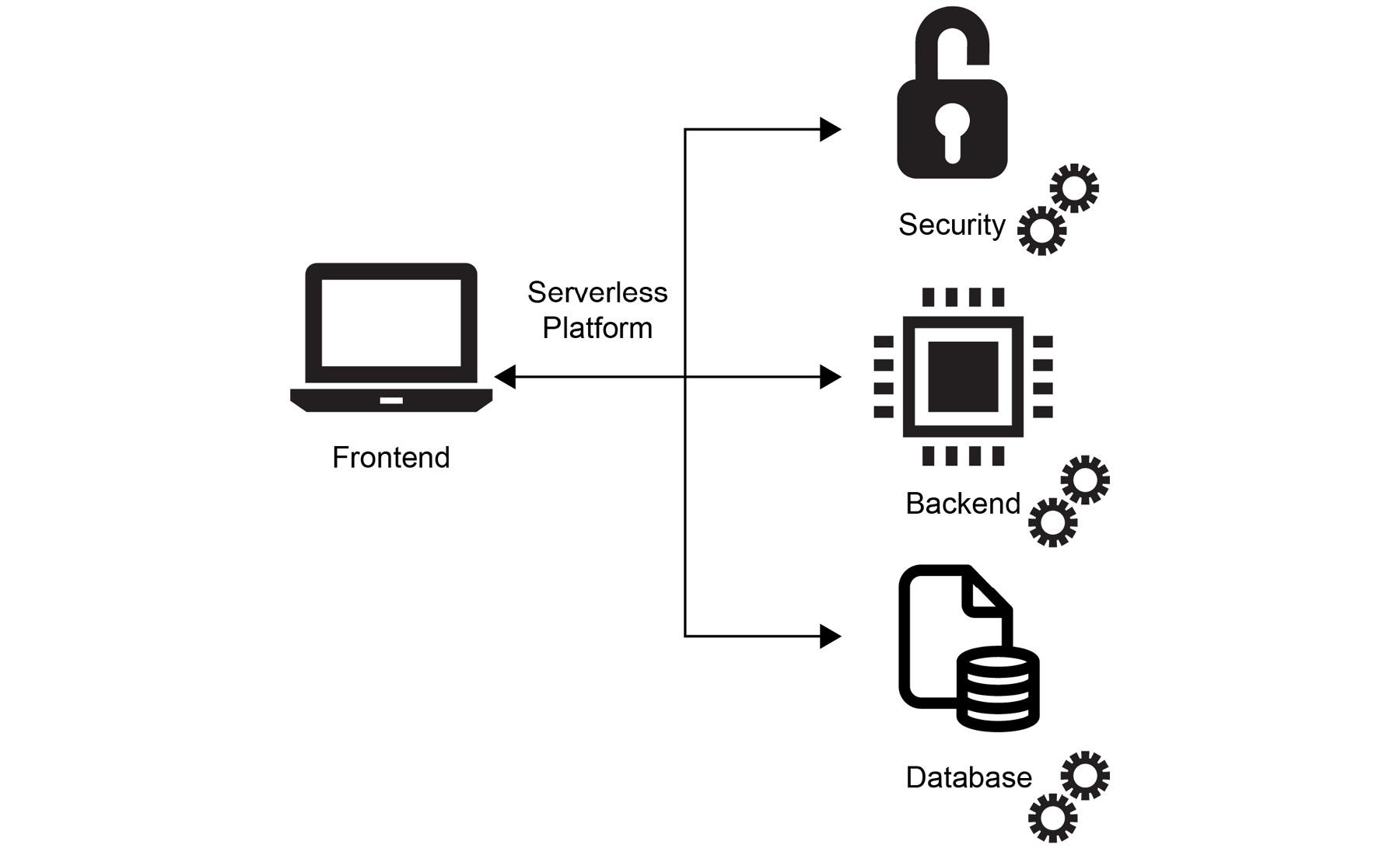 Figure 1.8: Serverless software architecture
