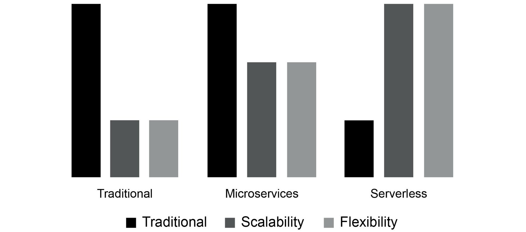 Figure 1.9: Benefits of the transition from cost to serverless