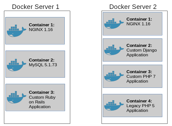 Figure 1.1: Seven containers running across two different container servers
