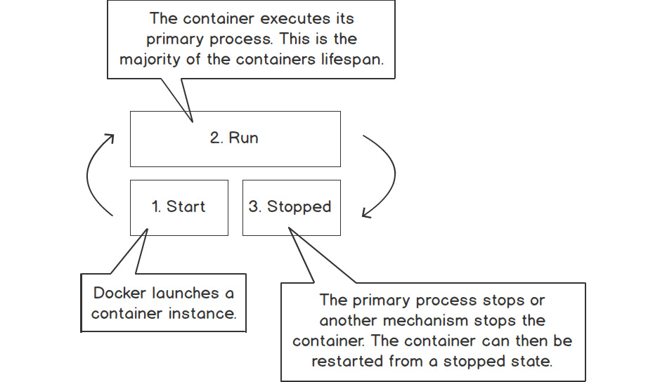 Figure 1.2: The life cycle of a typical container