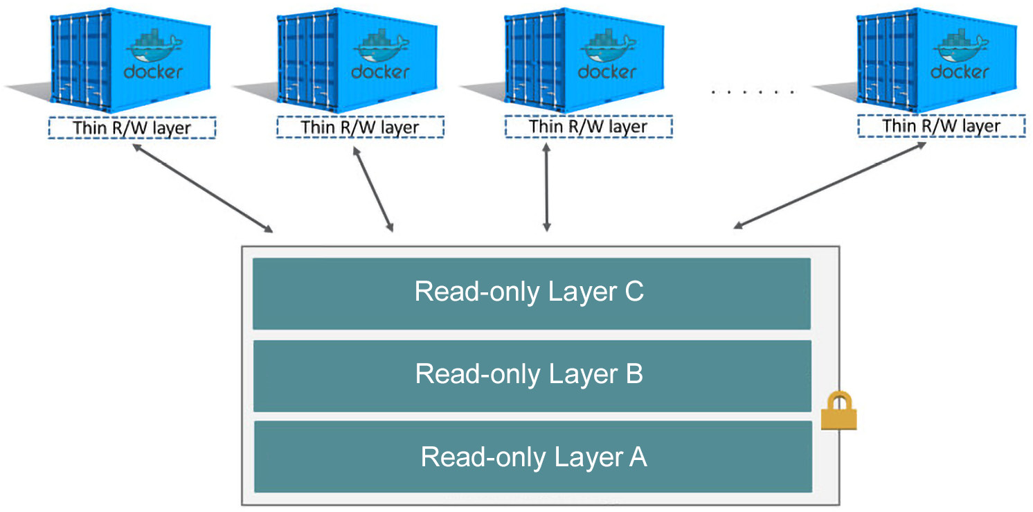 Figure 2.1: Image layers and a container layer