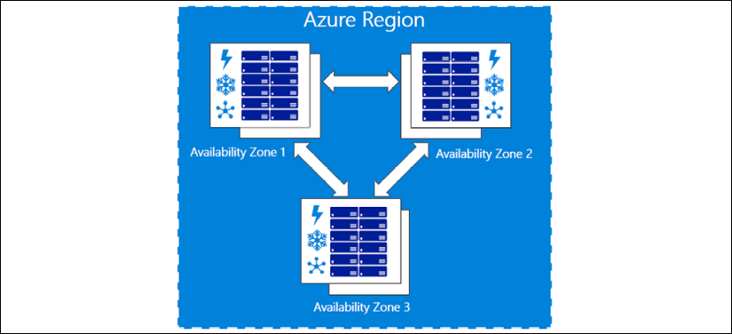 The figure shows how some Azure Regions have three separate Availability Zones.