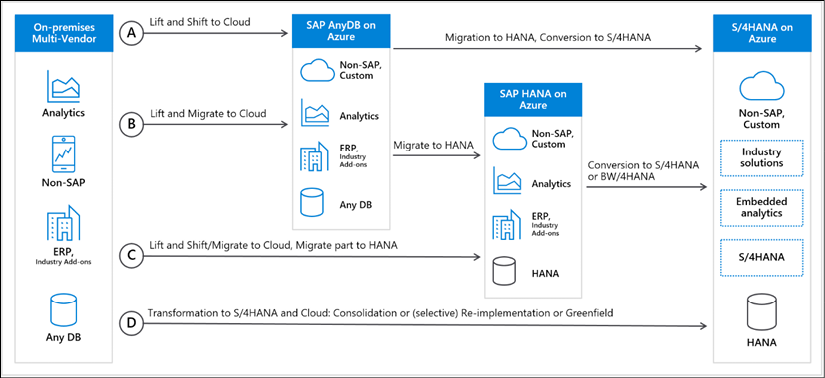 The figure shows the four main options for migrating SAP to Azure.