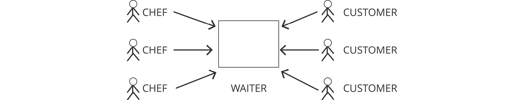 Figure 1.1: The waiter acting as the API for the customer