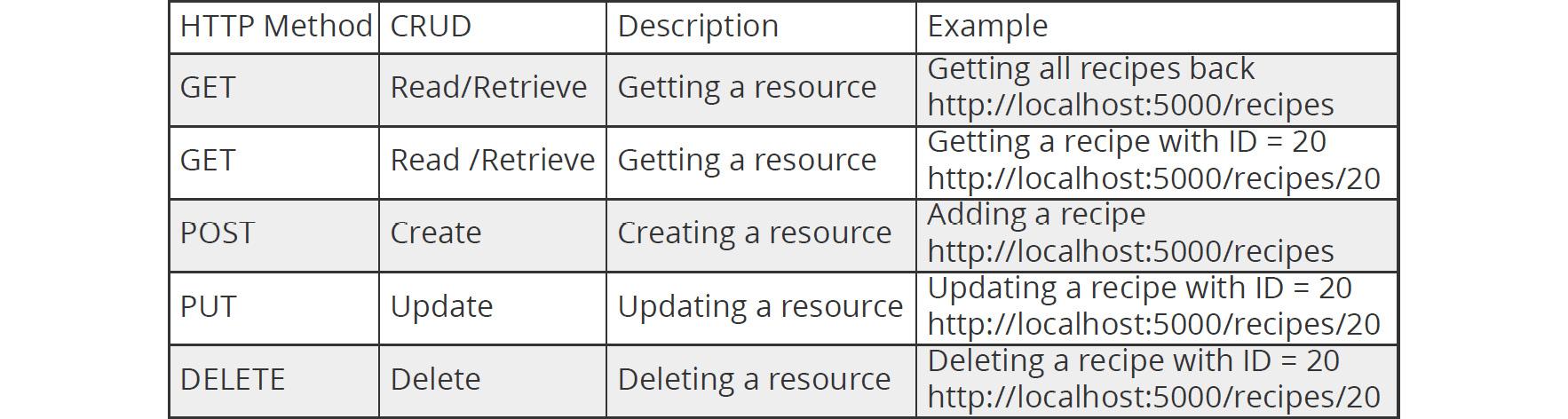 Figure 1.2: HTTP methods