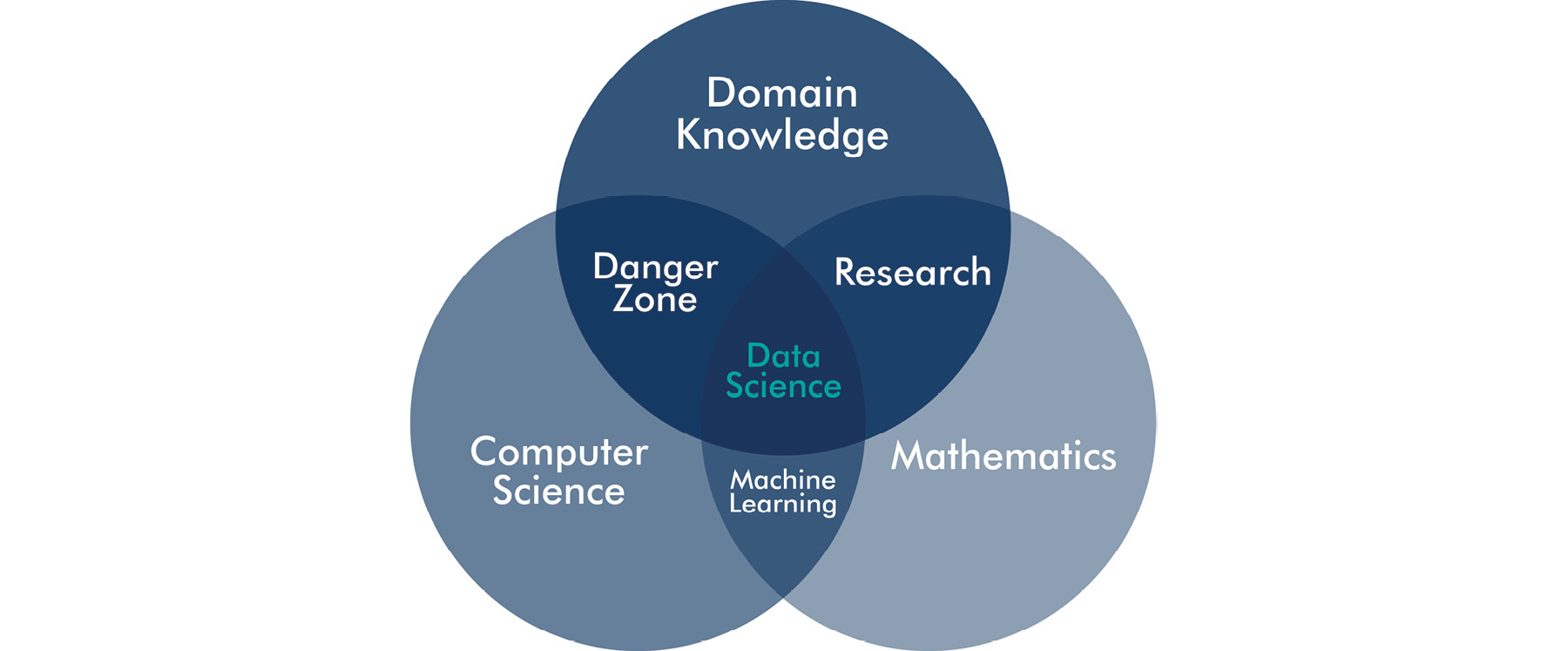Figure 1.3: Conway's data science Venn diagram