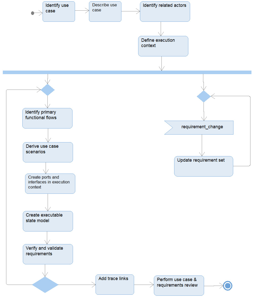 Figure 2.16 – Functional analysis with activities