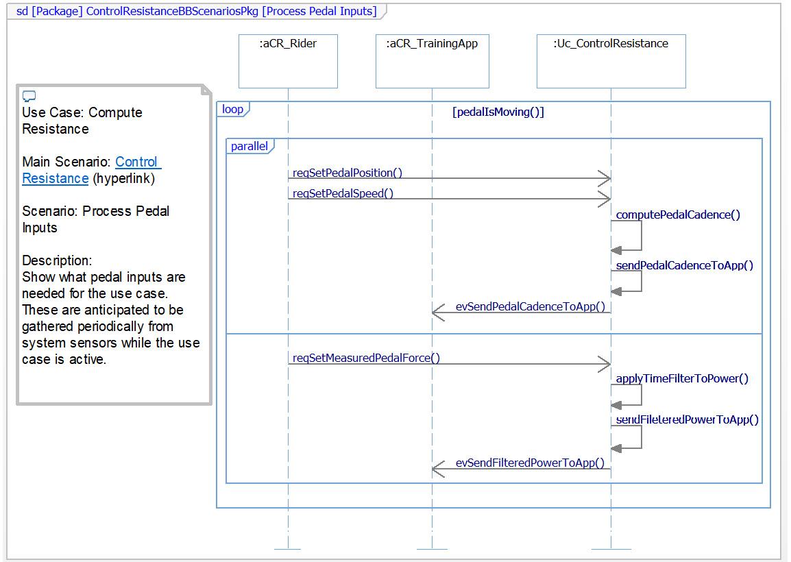 Figure 2.22 – Process Pedal Inputs scenario