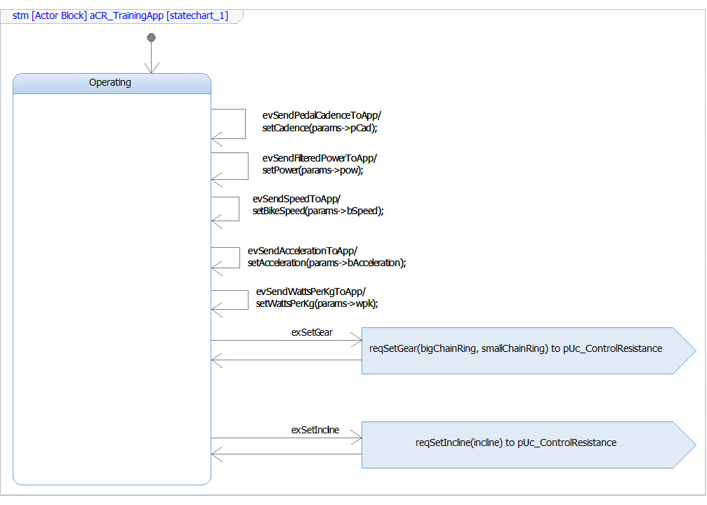 Figure 2.27 – State machine for the Training App for the Control Resistance use case