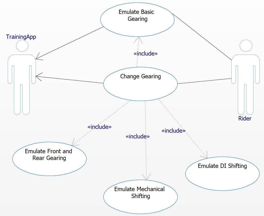 Figure 2.2 – Emulate Basic Gearing use case