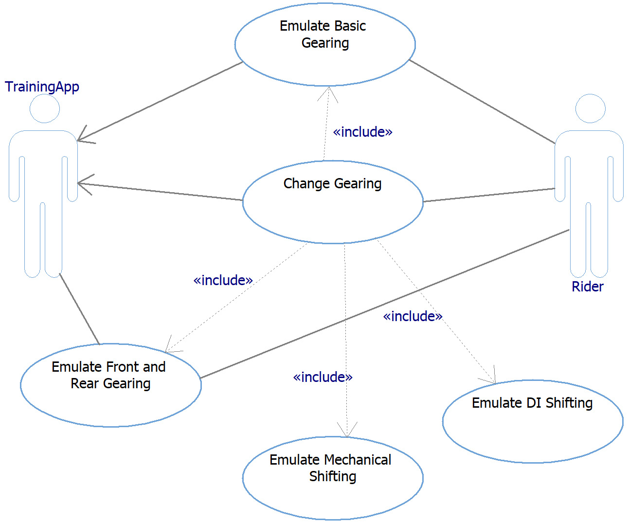 Figure 2.32 – Emulate Front and Rear Gearing use case in context