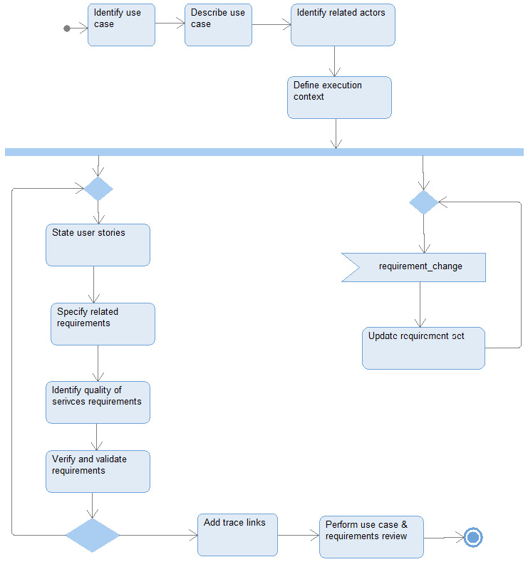 Figure 2.45 – Functional analysis with user stories