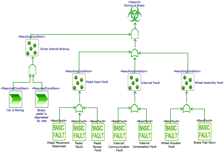 Figure 2.52 – Example FTA diagram