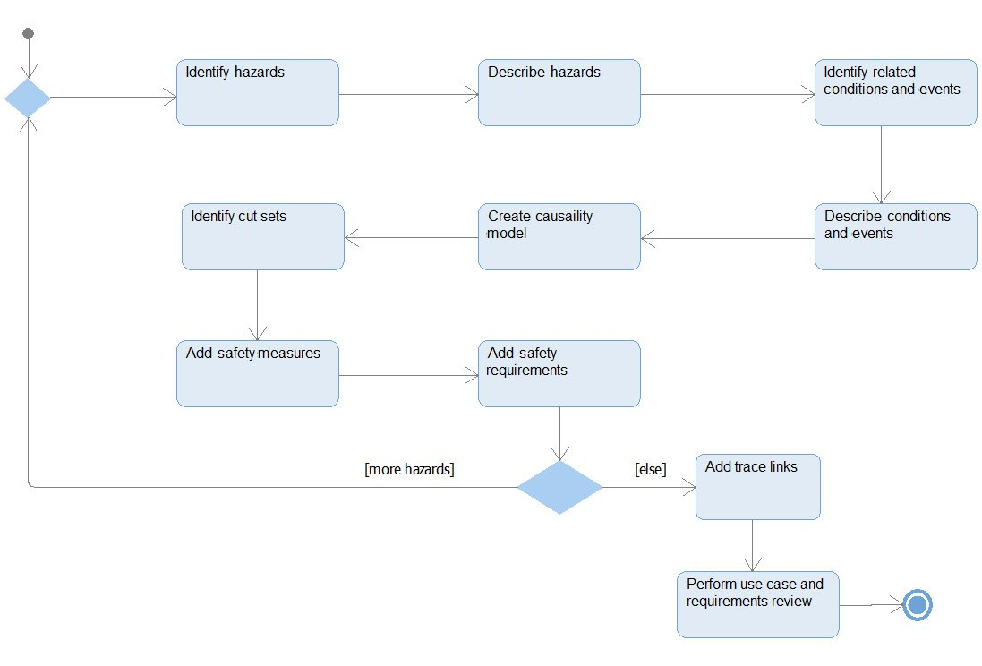 Figure 2.55 – Model-based safety analysis workflow