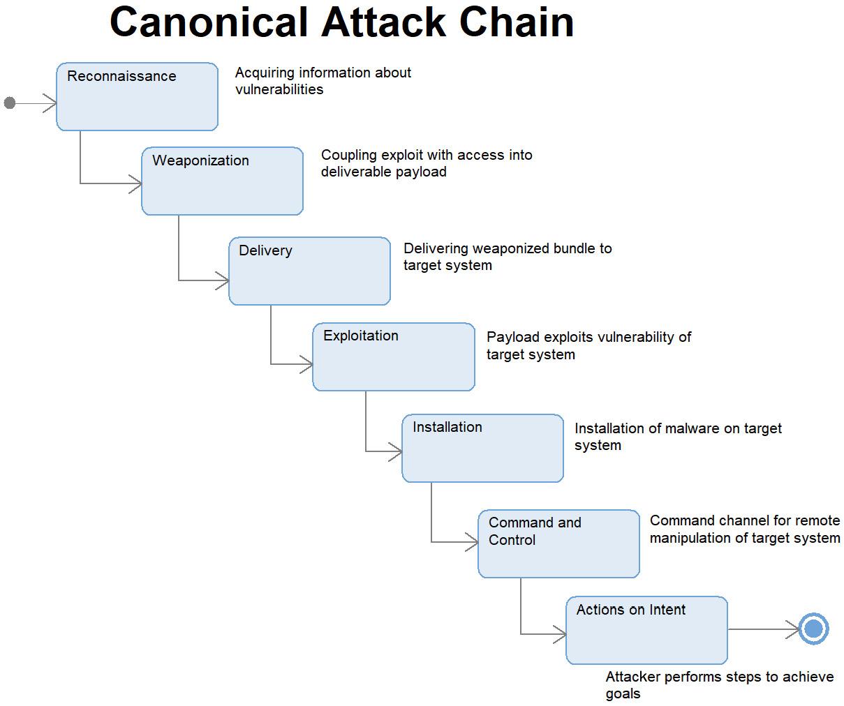 Figure 2.64 – Canonical attack chain