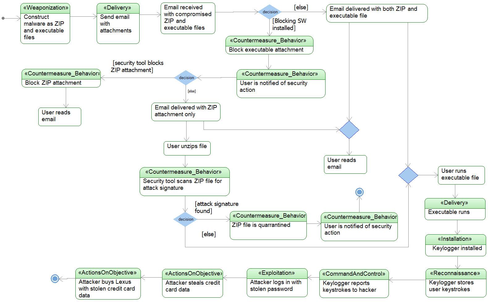 Figure 2.65 – Example attack flow diagram
