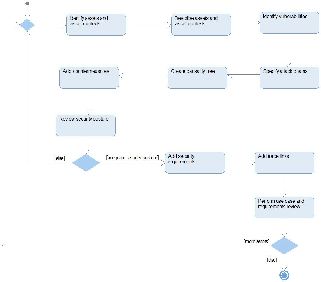Figure 2.66 – Security analysis workflow