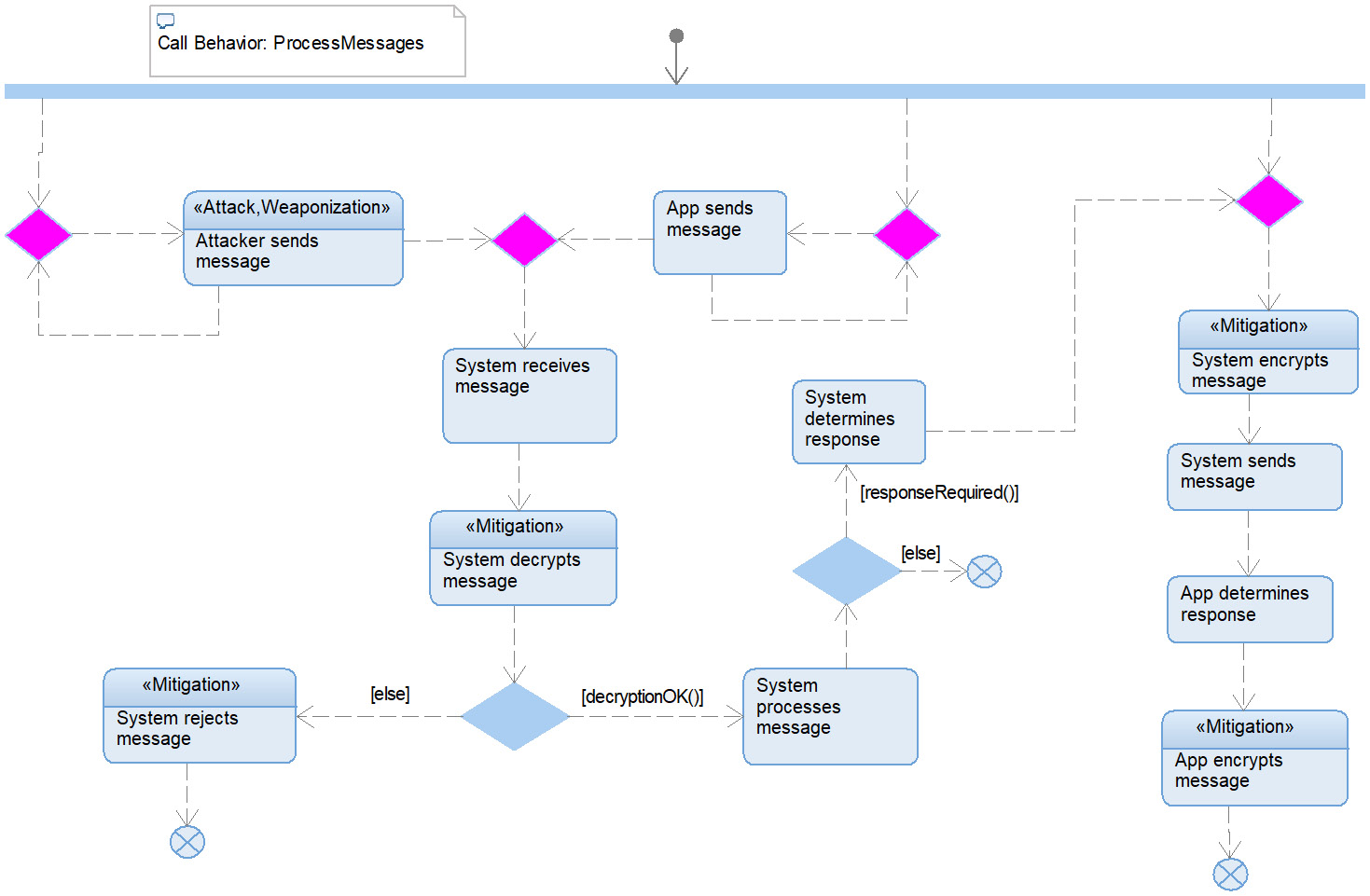 Figure 2.71 – Process Messages attack chain