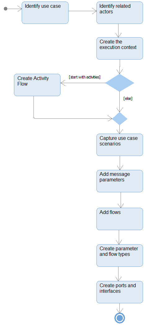 Figure 2.75 – Specify logical interfaces workflow