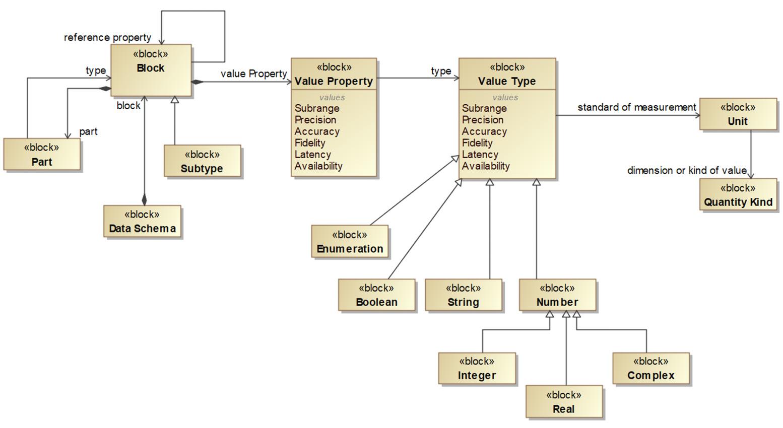 Figure 2.87 – Data schema metamodel