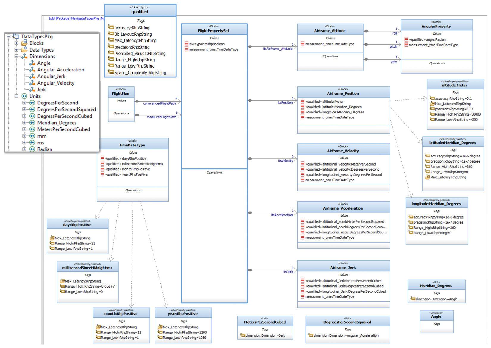 Figure 2.88 – Data schema for the Flight Property Set