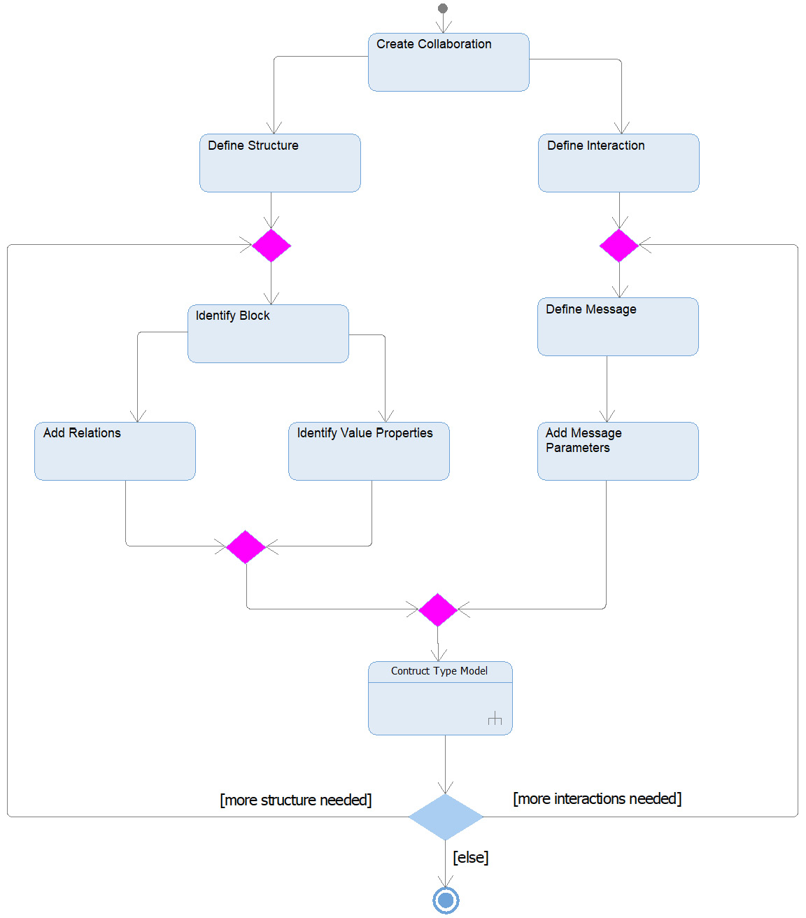 Figure 2.89 – Creating the logical data schema