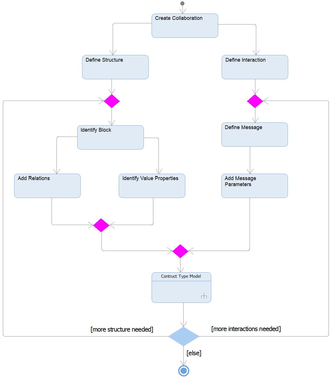 Figure 2.89 – Creating the logical data schema