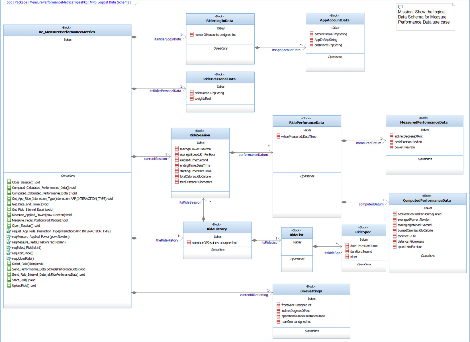 Figure 2.92 – Blocks for the Measure Performance Data schema